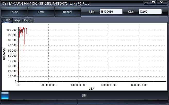 Проверка жесткого диска в HDDScan вкладка Graph