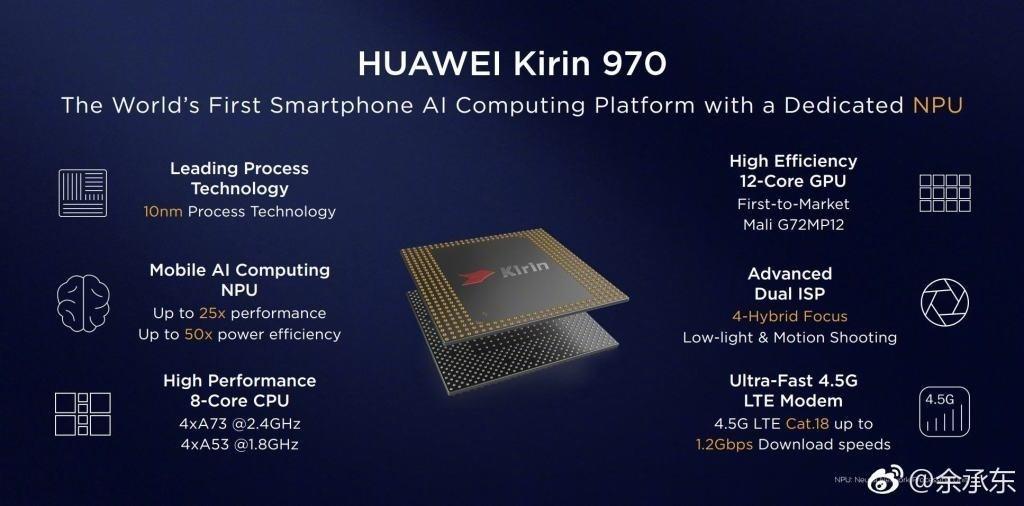 Характеристики процессора Huawei Kirin 970