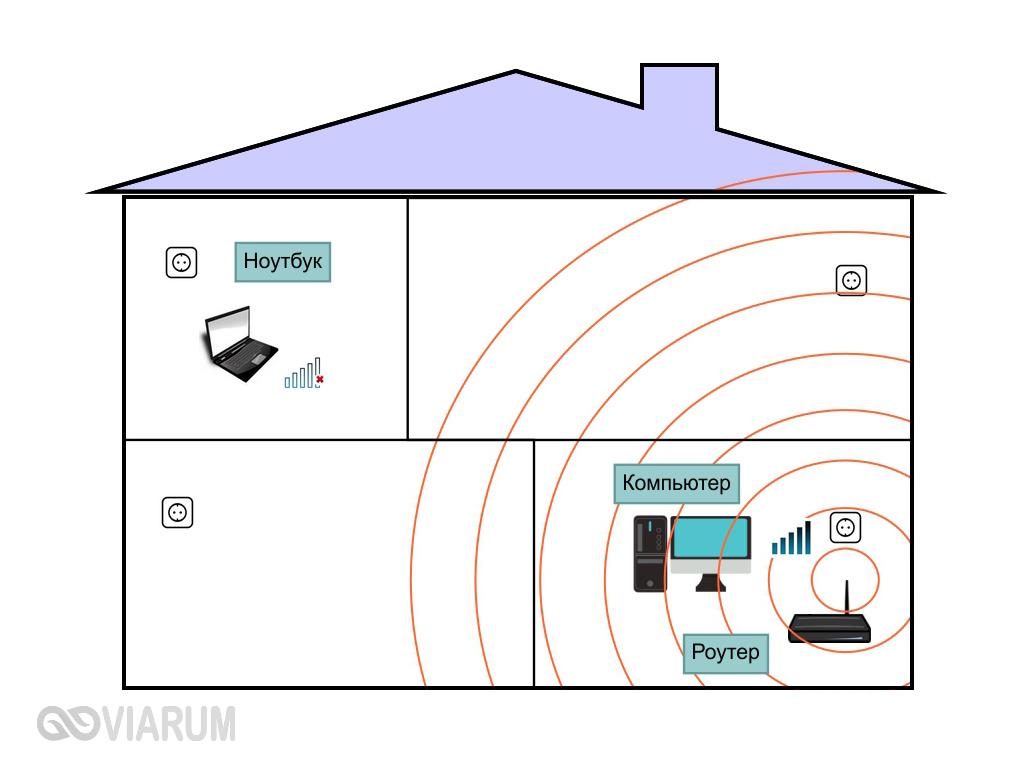 Пример неудачного расположения Wi-Fi роутера