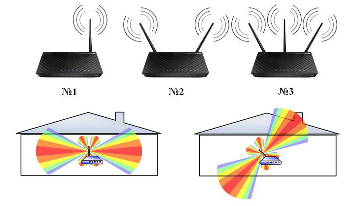 Форма сигнала и оптимальное положение антенн роутера