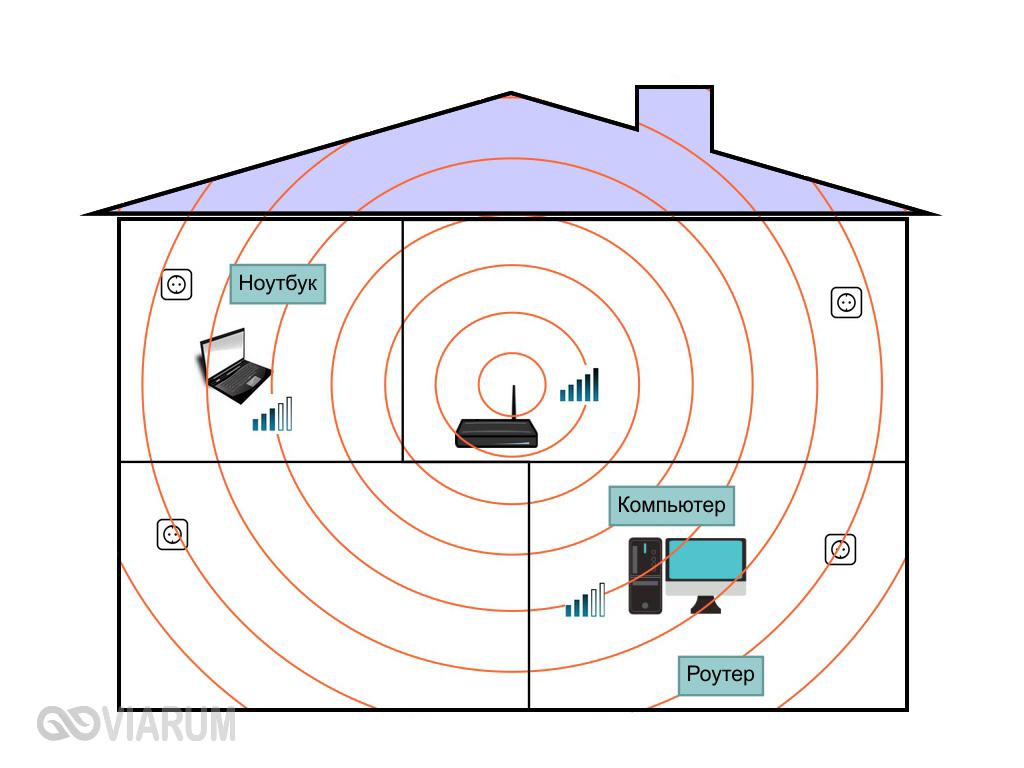 Пример правильного расположения Wi-Fi роутера
