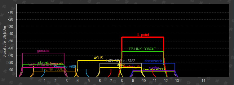 Каналы и уровень сигнала Вай Фай - график