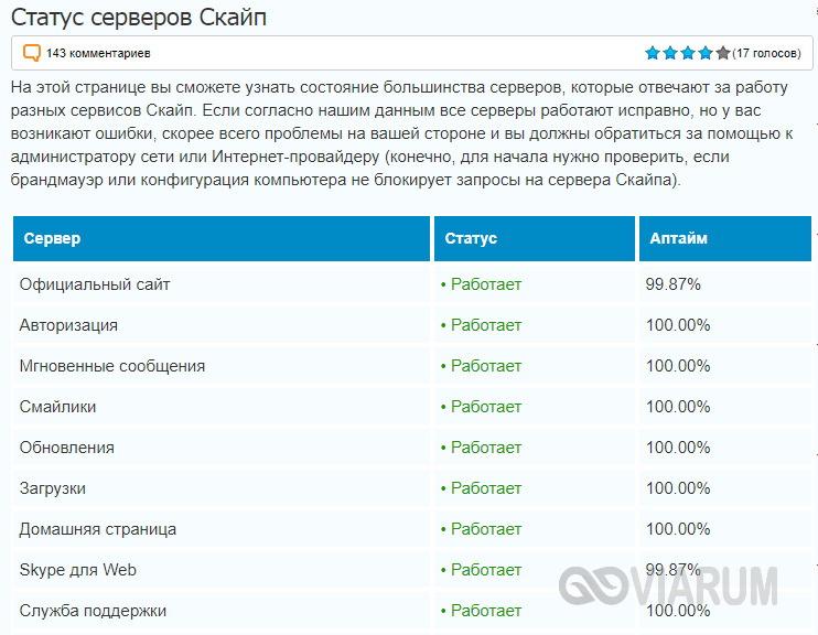 Проверка работоспособности серверов Скайп