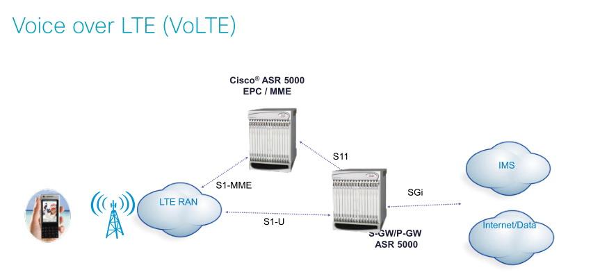 Реализация голосовой связи через LTE